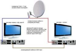 Настройка кардшаринг НТВ-Плюс для просмотра любимых каналов бесплатно