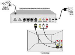 Подключение антенны Триколор спутника и ресивера к телевизору