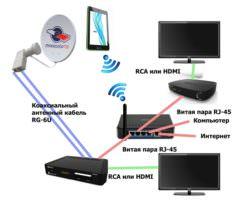 Цифровое телевидение и особенности подключения ресивера на два либо три телевизора
