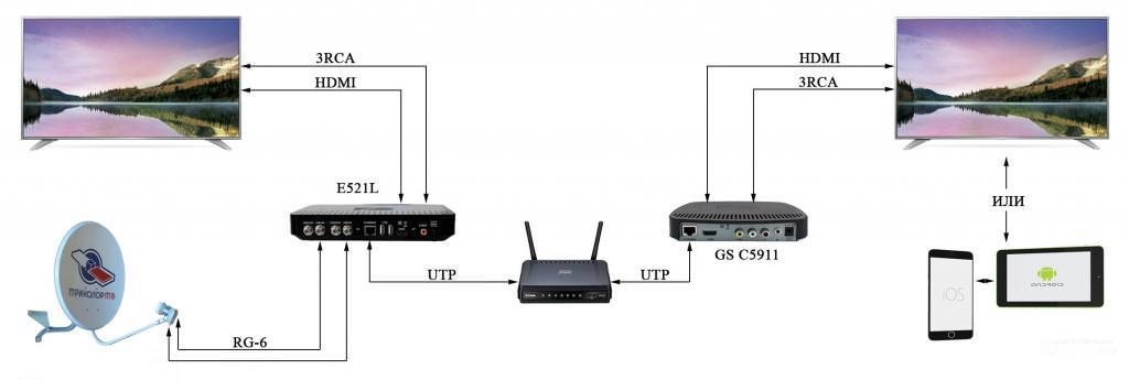 Схем подключения приемника триколор к телевизору