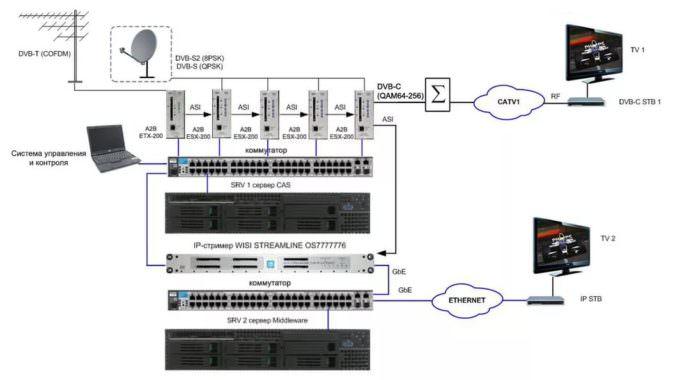 DVB C: все преимущества цифрового кабельного телевидения
