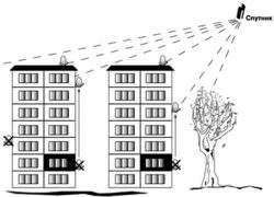 Использование программного обеспечения для настройки вашей антенны