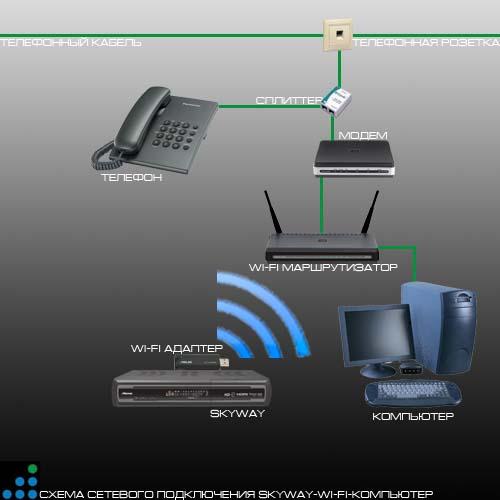 Ресивер SkyWay Classic 4: старшая модель в линейке однотюнерных FULL HD цифровых ресиверов