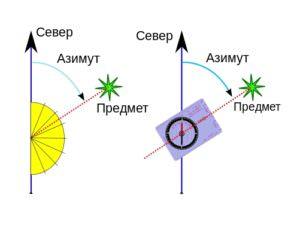 Как определить азимут  - по компасу или по координатам