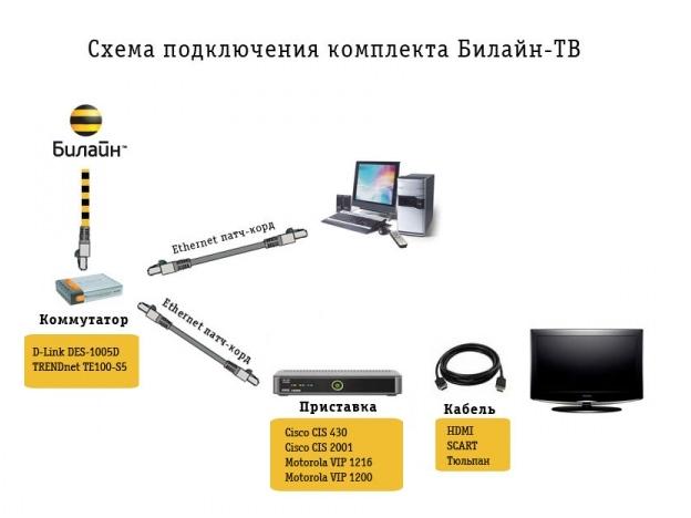 билайн цифровое телевидение инструкция