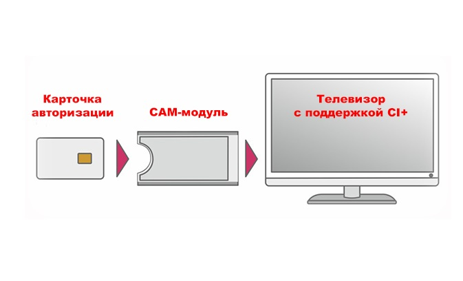 Подключение CAM модуля
