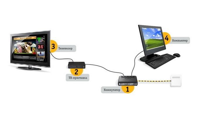 Подключение ТВ Билайн