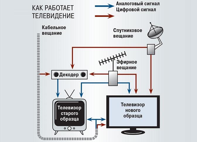 Подключение аналогового ТВ