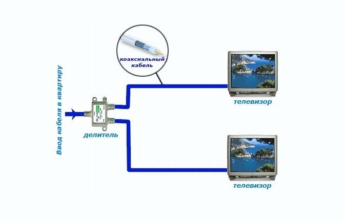 Схема подключения кабельного ТВ