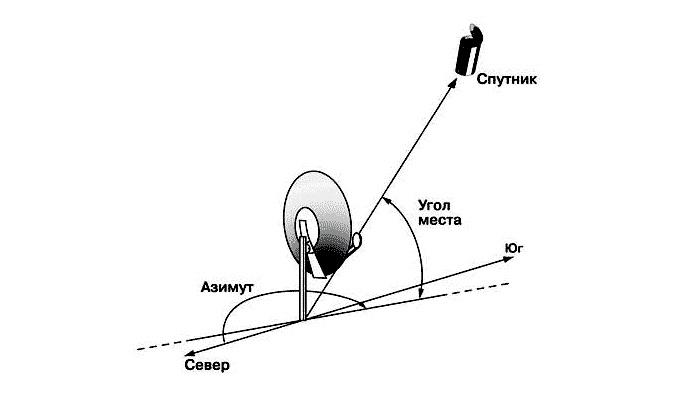 Схема подключения спутниковой антенны
