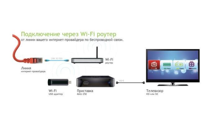 Схема подключения ТВ к роутеру