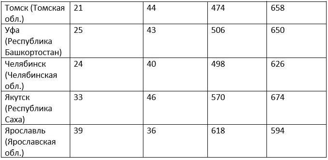 Таблица частоты настройки цифровых каналов-3