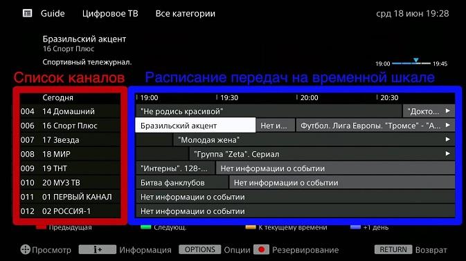 Функция телегид в телевизоре Bravia