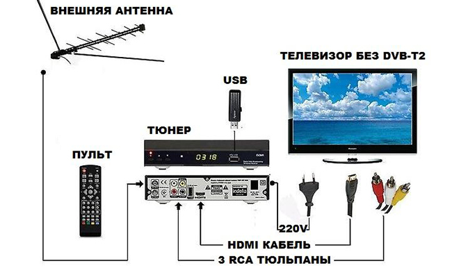Принцип работы DVB-T2
