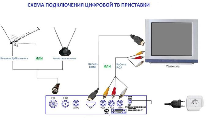 Пошаговое подключение старого ТВ-приемника к ресиверу DVB-T2