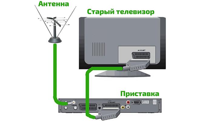 Подключение цифровой приставки с помощью SCART