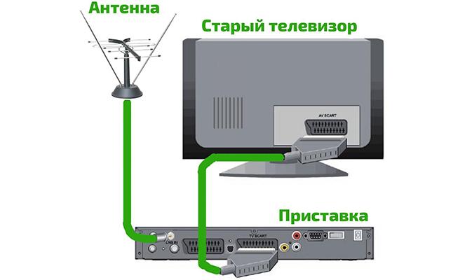 Подключение старого телевизора Рубин к цифровой приставке