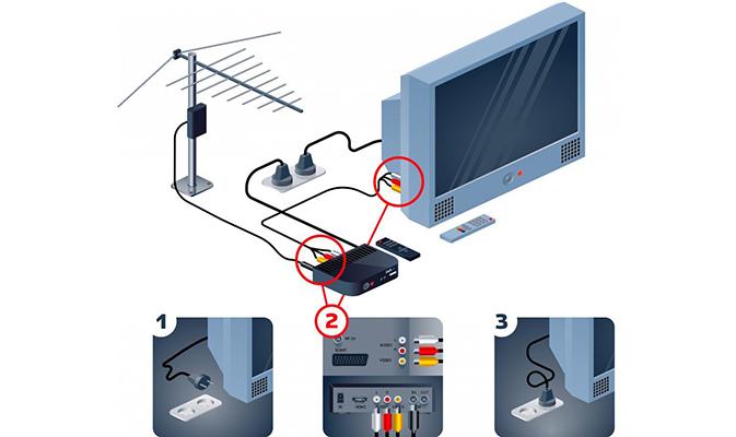 Подключение телевизора Рубин к цифровой приставке
