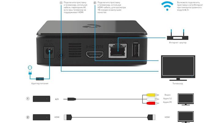 Подключение приставки IPTV
