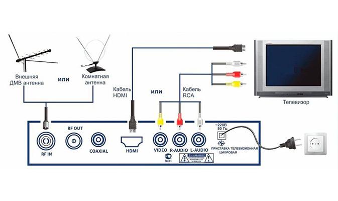 Подключение цифровых ресиверов Ролсен