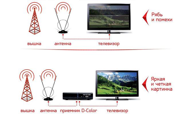 Что лучше: цифровое или аналоговое ТВ
