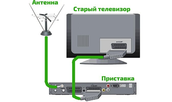 Настройка старого телевизора Akai